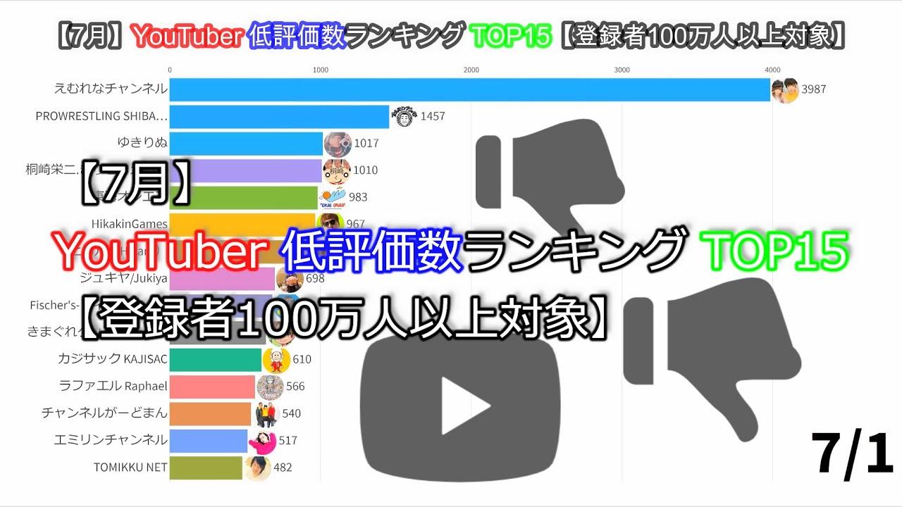 【7月】YouTuber低評価数ランキングTOP15【登録者100万人以上対象】