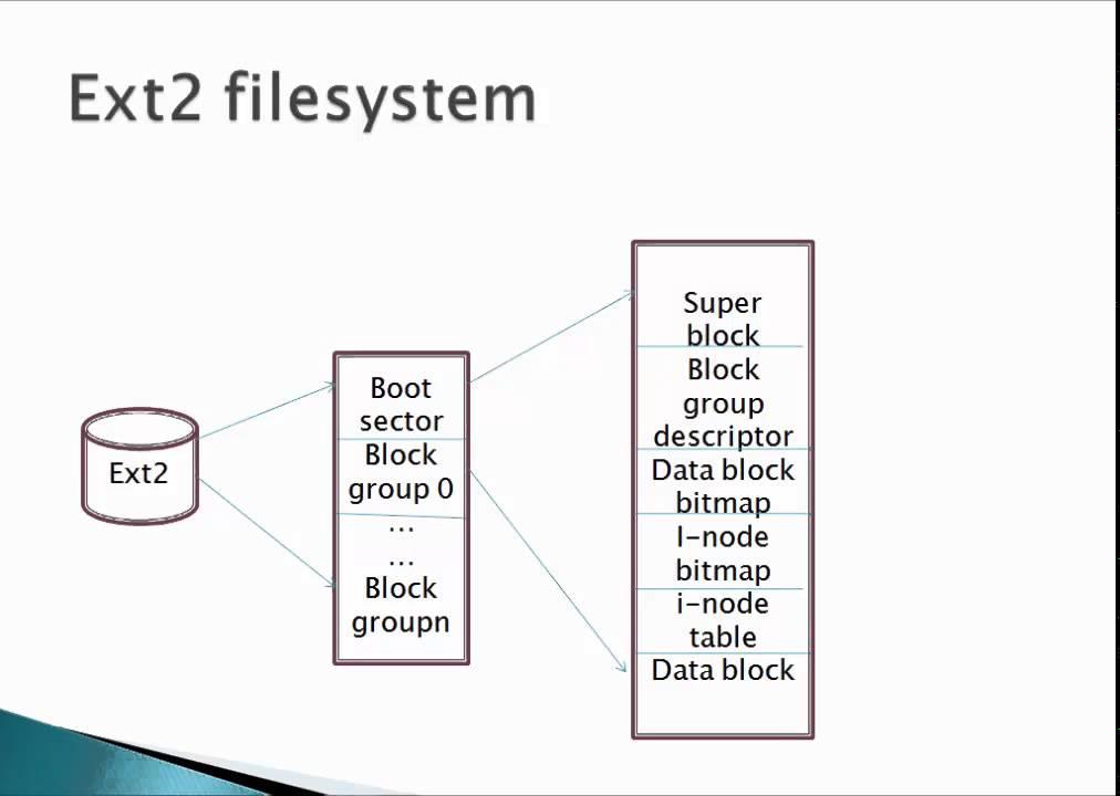 Linux Filesystem Management Youtube