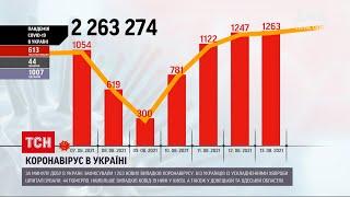 Коронавірус в Україні третій день поспіль нових захворілих понад тисяча