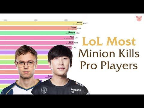 LoL Most Minion Kills Pro Players (2016-2019)