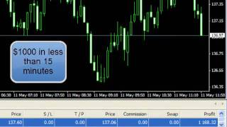 simple forex trading system $1500++ in 1 hour