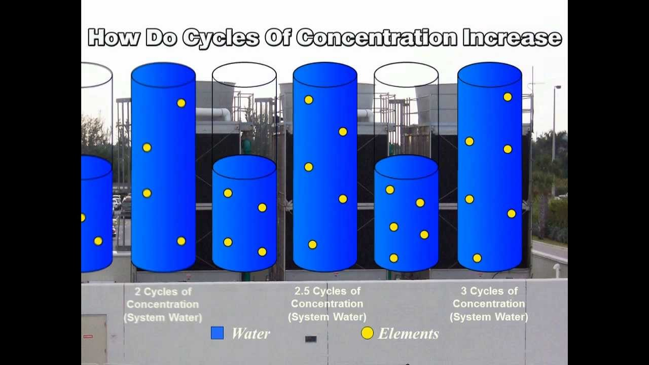 How Cycles Of Concentration Increase Cooling Tower Youtube