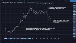 Gold Analysis: Linear & Log Charts w/ Alternates