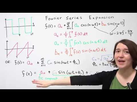 Fourier Series Expansion For Periodic Waveforms