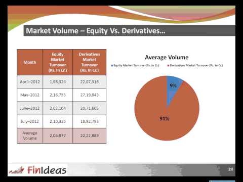 How to trade learn understand Options Strategies - Option Analysis software - By Govind Jhawar