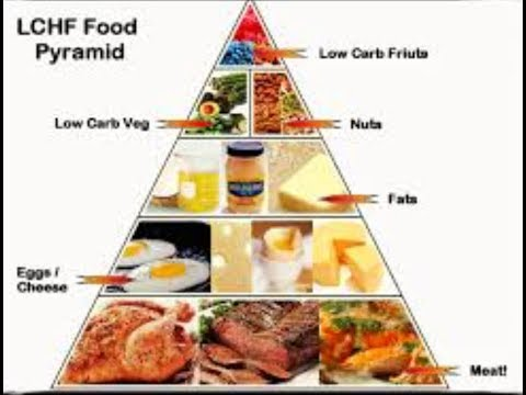 Atkins Diet For Beginner Keto Diet Menu Malayalam