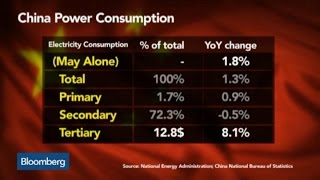 What China's Power Consumption Tells Us About the Economy