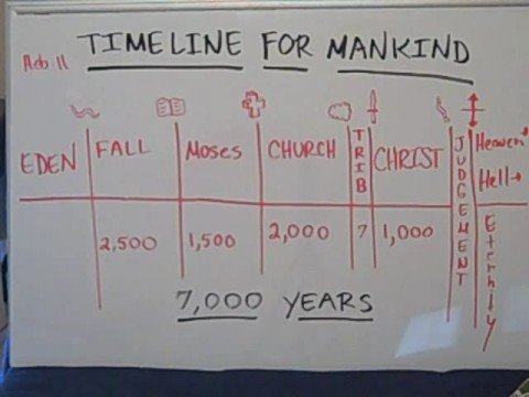 Sermon God's Timeline For Mankind 7,000 Years Saved By Faith