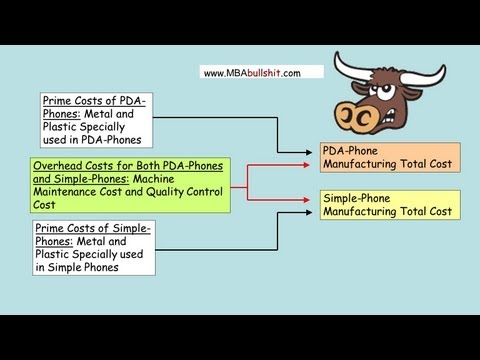 Activity Based Costing Example in 6 Easy Steps - Managerial Accounting with ABC Costing