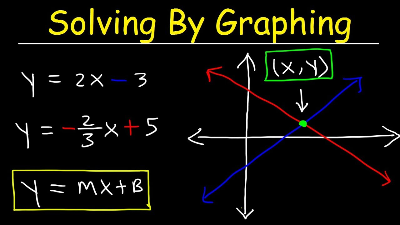 Solving Systems Of Equations By Graphing Youtube