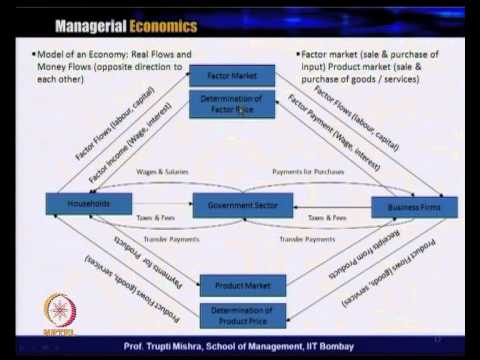 economics and managerial economics In fine, managerial economics is a branch of normative economics that draws from descriptive economics and from well established deductive patterns of logic (vii) capital management : planning and control of capital expenditures is the basic executive function.