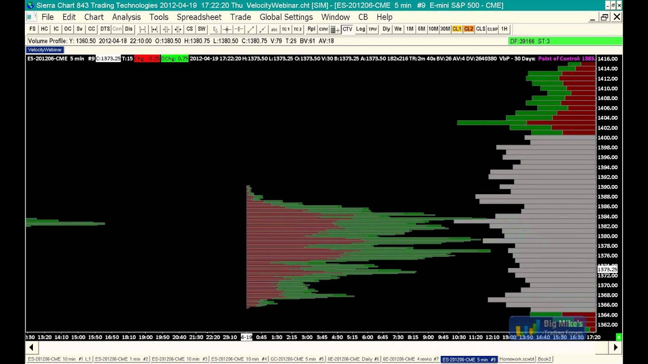 Sierra Chart Volume Ladder, Volume Profile, Market Profile, TPO