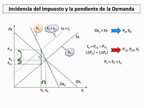Estrategia forex oferta y demanda