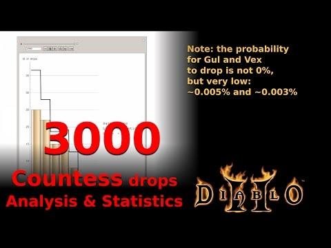 Diablo 2 - 3000 Countess drops - analysis and statistics