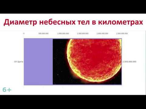 Где мы во вселенной, размеры планет и звезд.