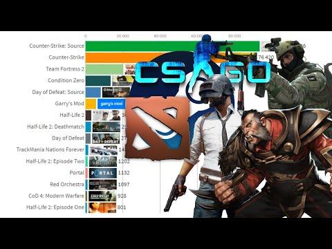ТОП 15 Steam игр по количеству игроков в день (2008-2019)
