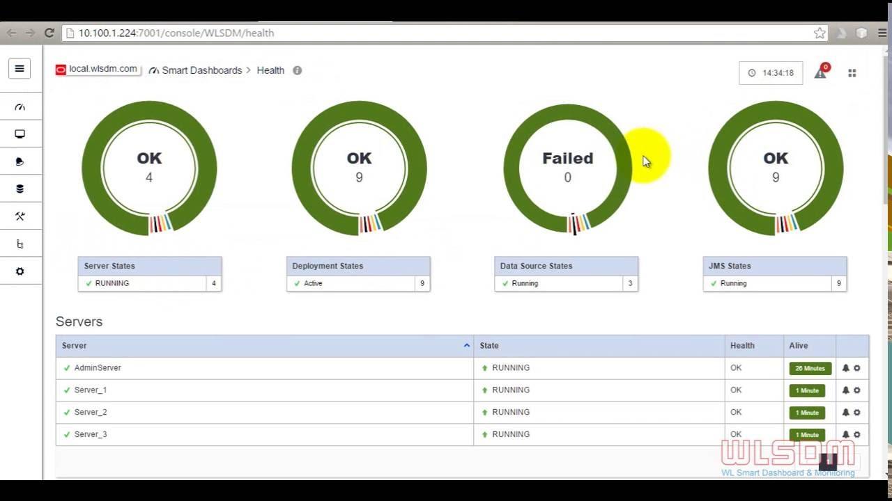 WLSDM: Health Dashboard - WebLogic Health Monitoring