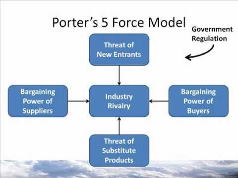 W2m1 Porter S 5 Force Model Youtube