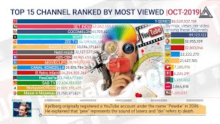 """Top 15 most viewed youtube channel 