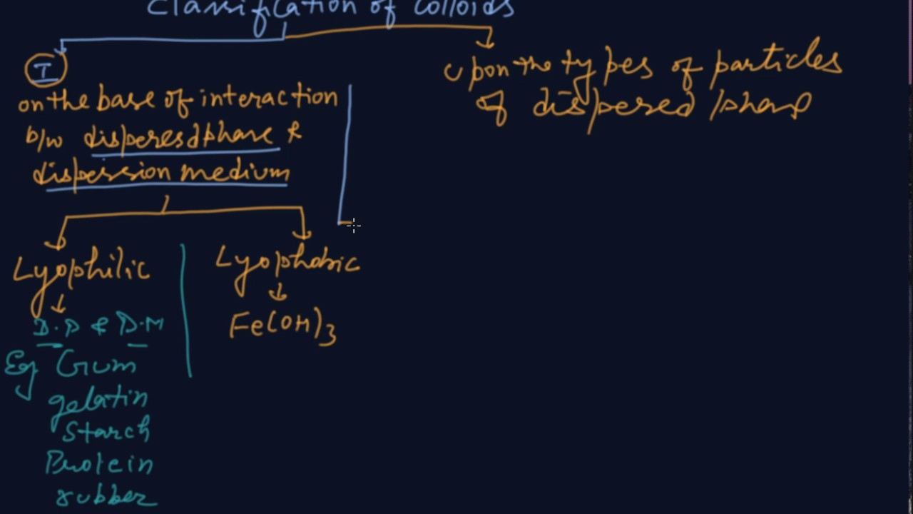 Classification of Colloids   Class 12 Chemistry Surface Chemistry
