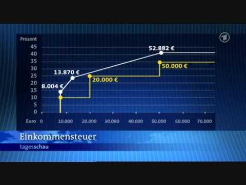 Подоходный налог в Германии 2009 Einkommensteuer in Deutschland
