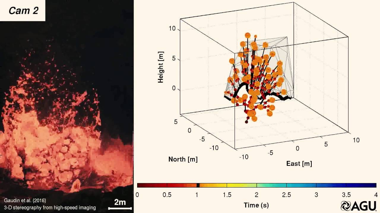 3d high speed imaging of explosive volcanic eruptions youtube ccuart Image collections