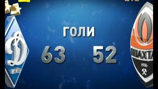 Динамо - Шахтар. Статистика протистоянь
