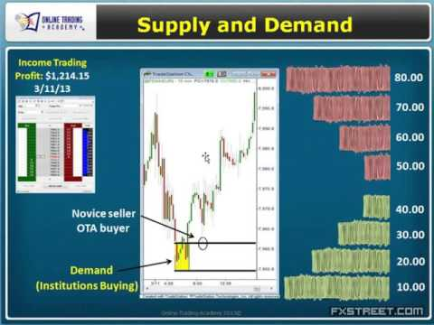 Sam Seiden: How To Identify Fresh Supply and Demand Levels in The Forex Market