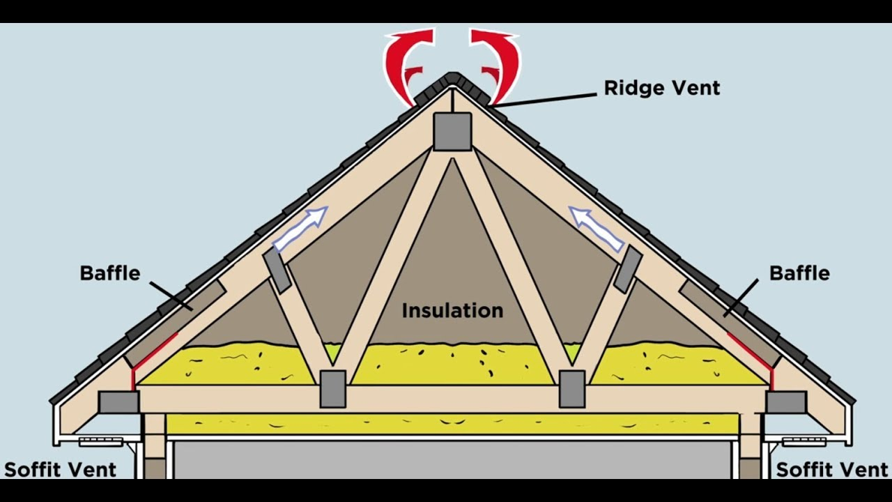 How Does Proper Attic Ventilation Protect my Roof? - YouTube
