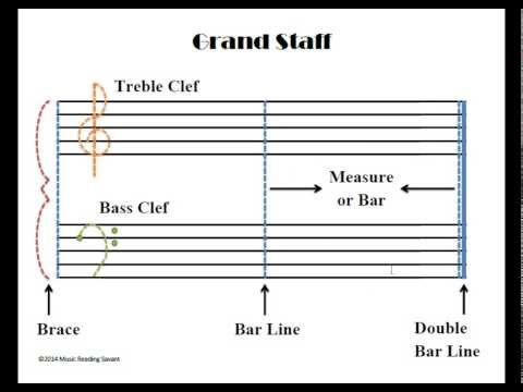 The Different Parts Of The Grand Staff