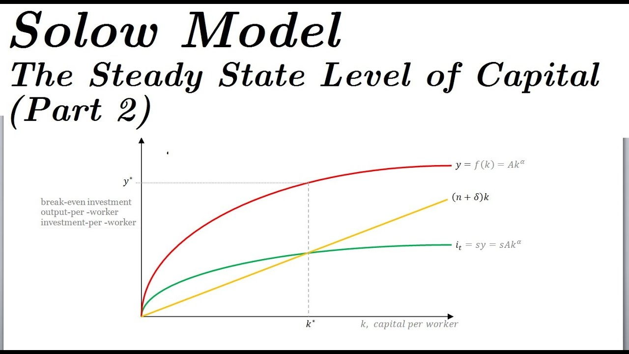 solow model - the steady state level of capital  part 2