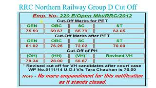 RRB D grup cut-off 2014  marks 2017 Video