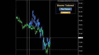 متابعة السوق السعودي والاسواق العالميه 31-07-2021