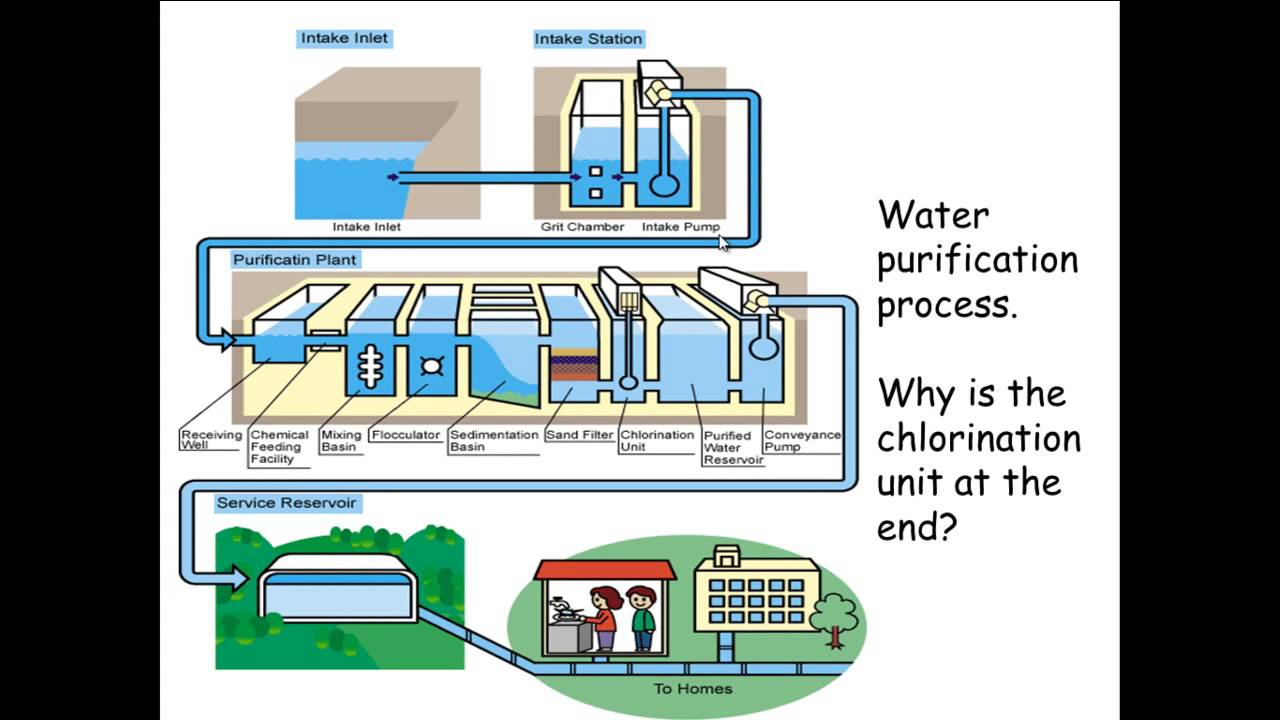 Chemicals in our lives 4; Water and Chlorination - YouTube