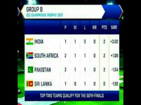 ICC Champions Trophy 2017 Group B Points Table Position