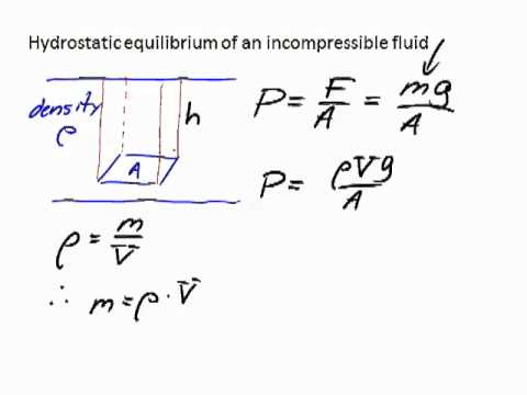 Derivation of the hydrostatic equilibrium equation for an incompressible fluid.