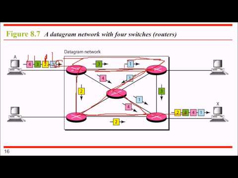 08 DATA COMMUNICATIONS AND NETWORKING Switching