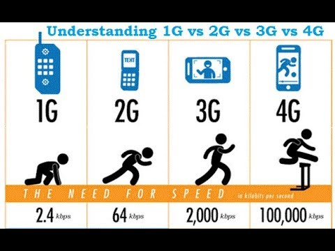 1G VS 2G VS 3G VS 4G? | EXPLAIN IN DETAILS | TECH TALK #28