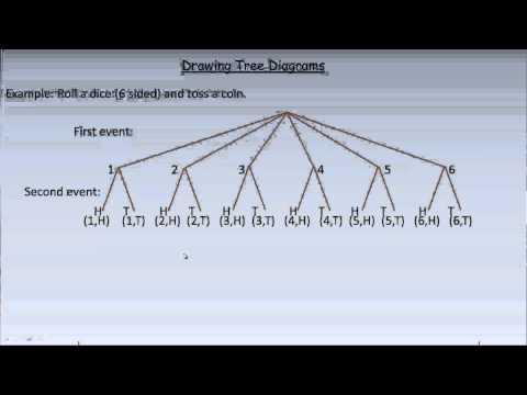 Drawing A Tree Diagram