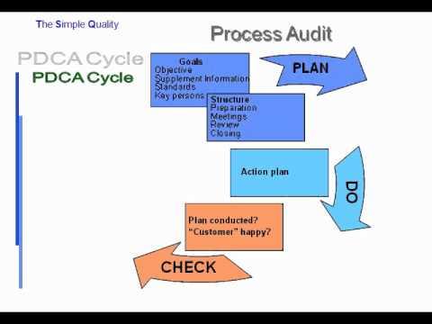 VDA 3 - Process Audit (Training Documentation incl  free Download)