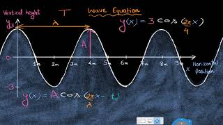 The equation of a wave (Hindi)