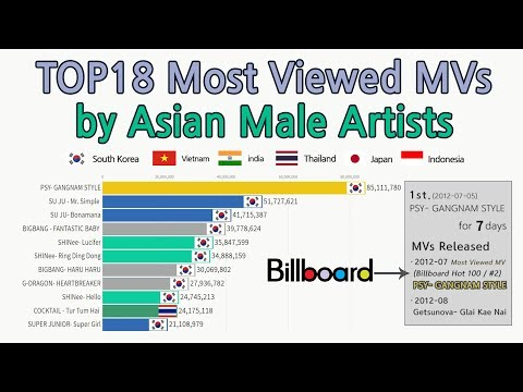 "|2011~2019|TOP18 ""Asian Male Artists"" Most Viewed Music Videos [data Visualization]"
