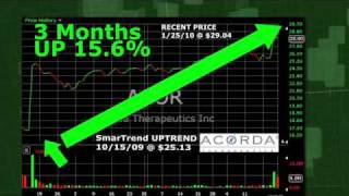 Acorda Therapeutics (NASDAQ:ACOR) Stock Trading Idea: 15.6% Return in 3 Months