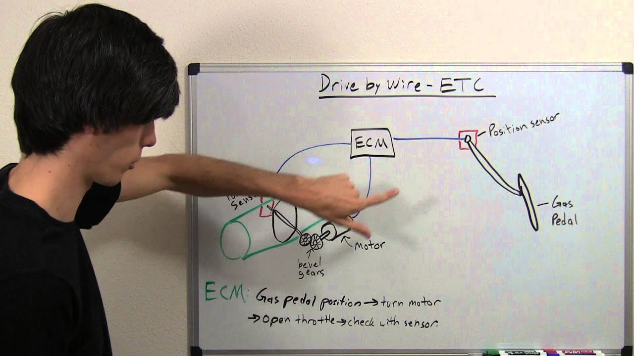 Drive By Wire - Electronic Throttle Control - Explained on