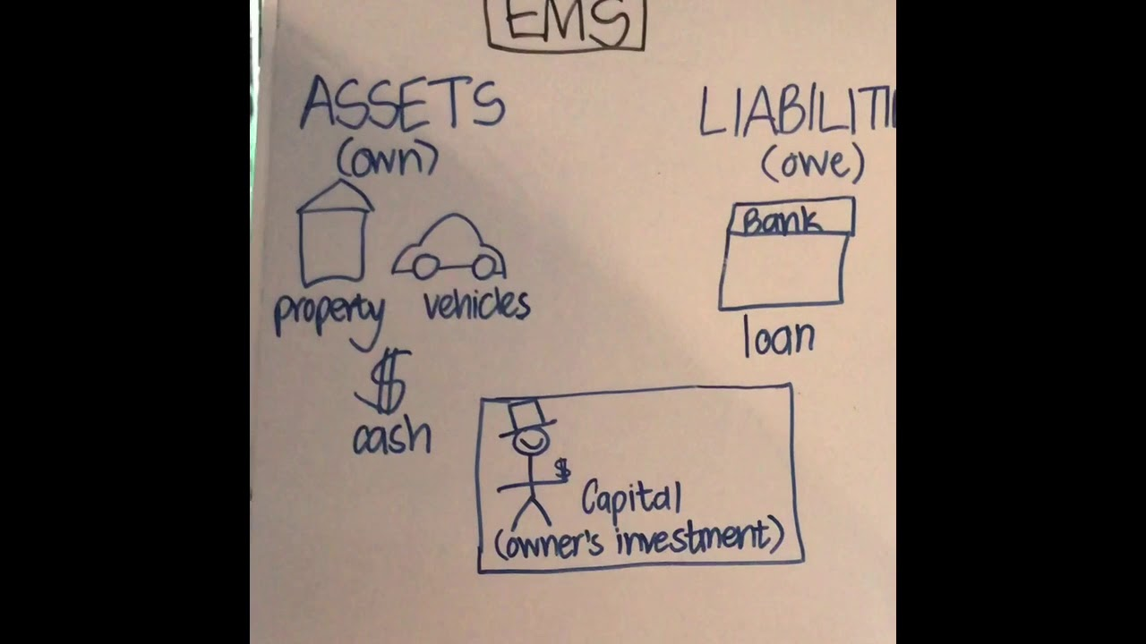 medium resolution of Basic accounting concepts - YouTube