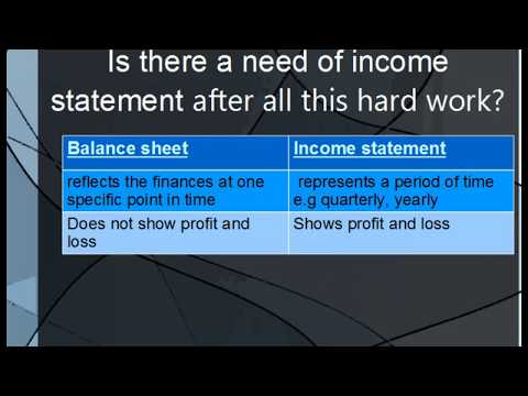 Accounting for Beginners #1 Debits and Credits / Assets = Liabilities + Equity/Accounting Equation