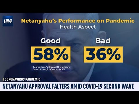 Netanyahu's Approval Rating Drops Amid COVID-19 Second Wave