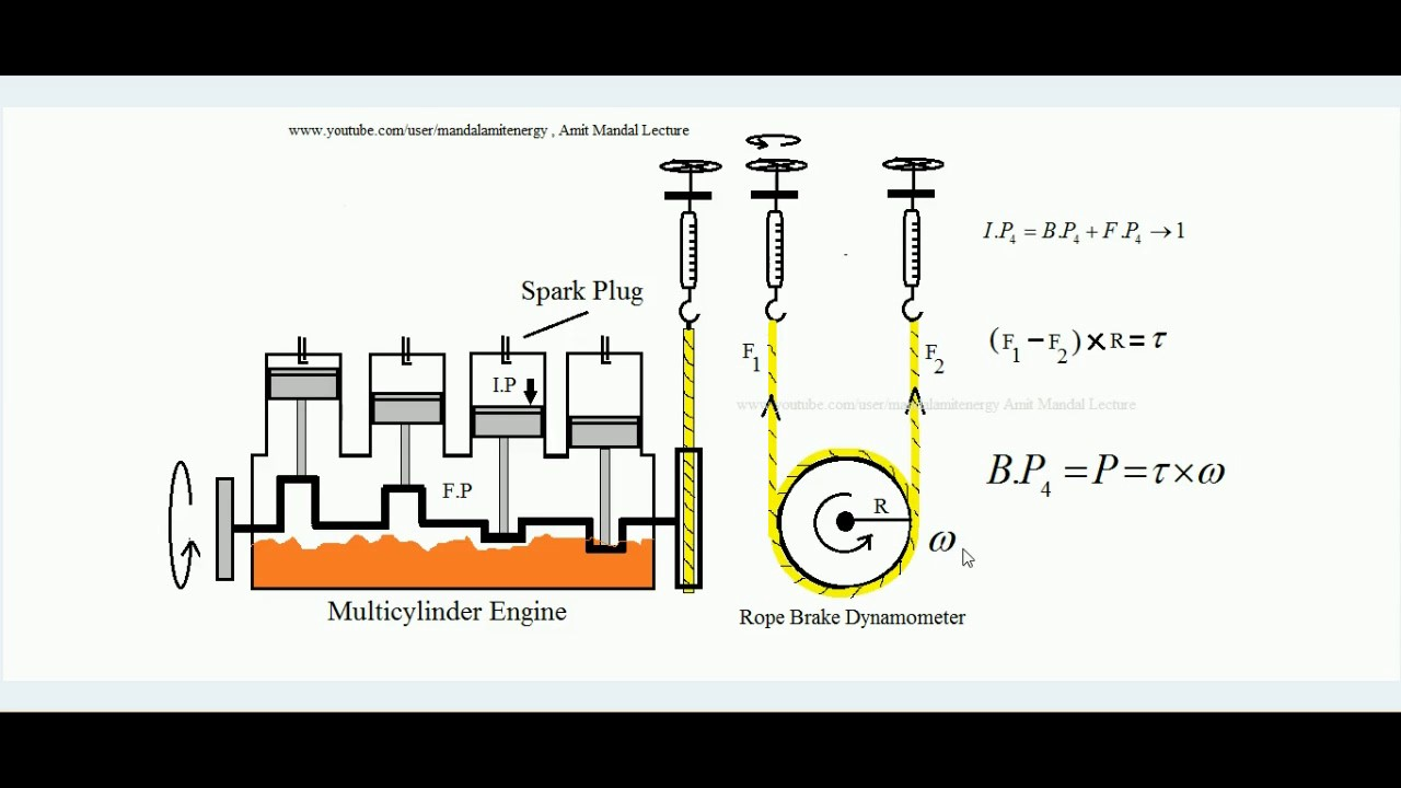 Morse Test Indicative Power Of An Engine And Rope Brake