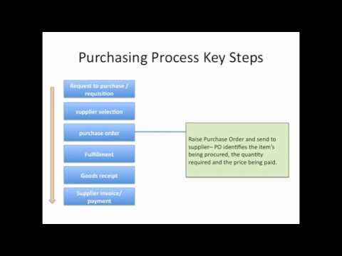 Key steps of the Purchasing Process