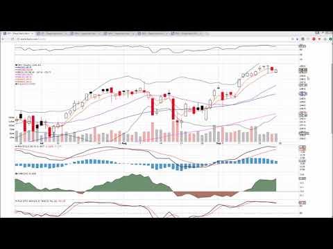 SPY IWM QQQ  Technical Analysis Chart 9/22/2017 by ChartGuys.com